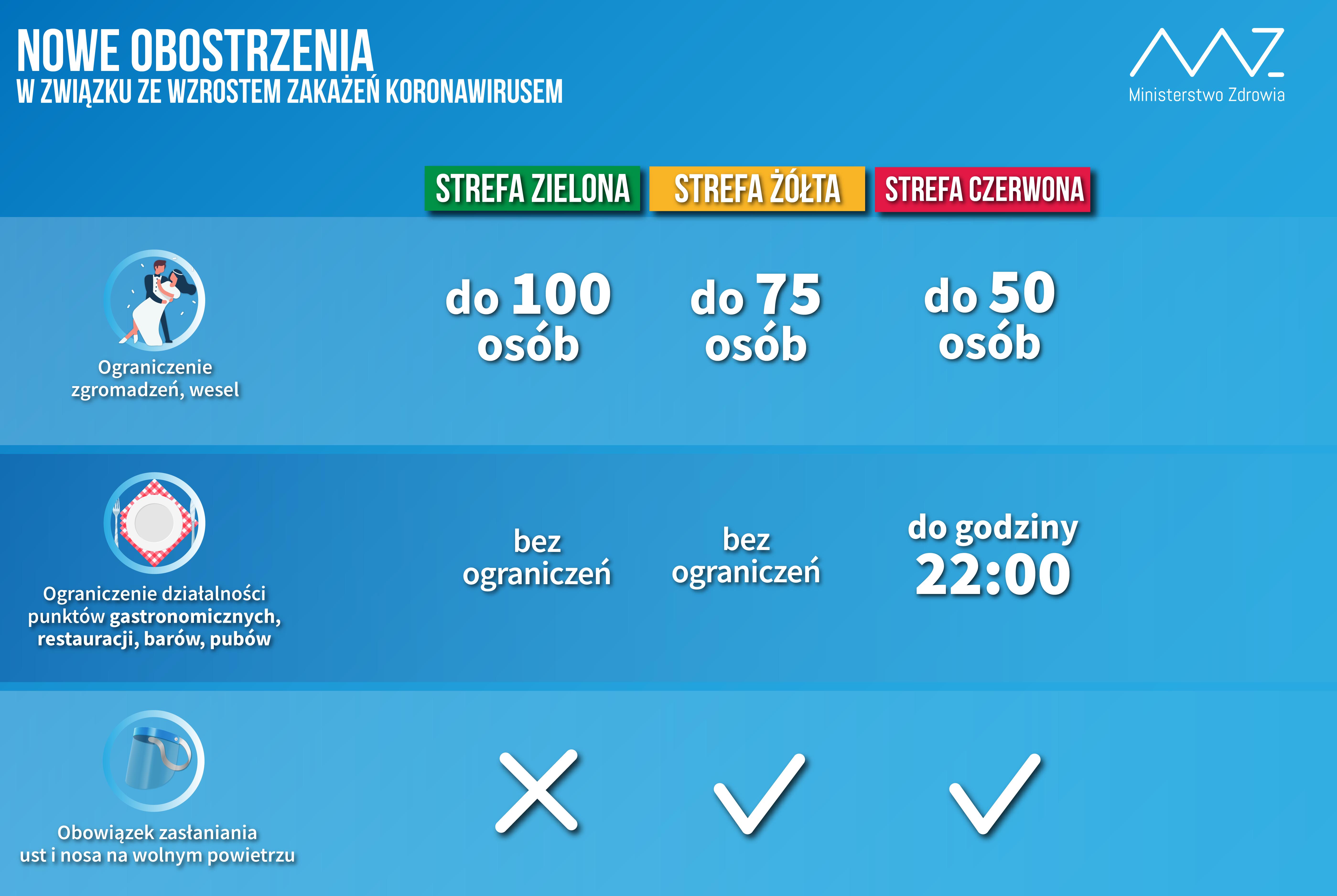 Infografika przygotowana przez Ministerstwo Zdrowia