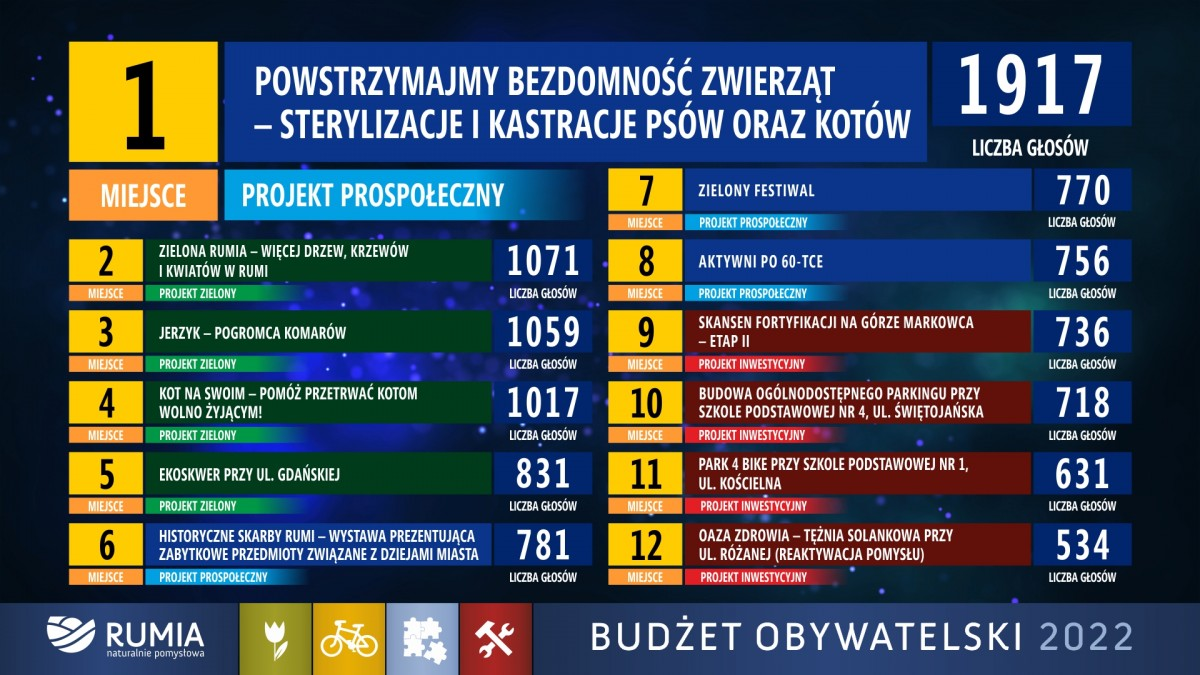 Znamy wyniki Budżetu Obywatelskiego 2022