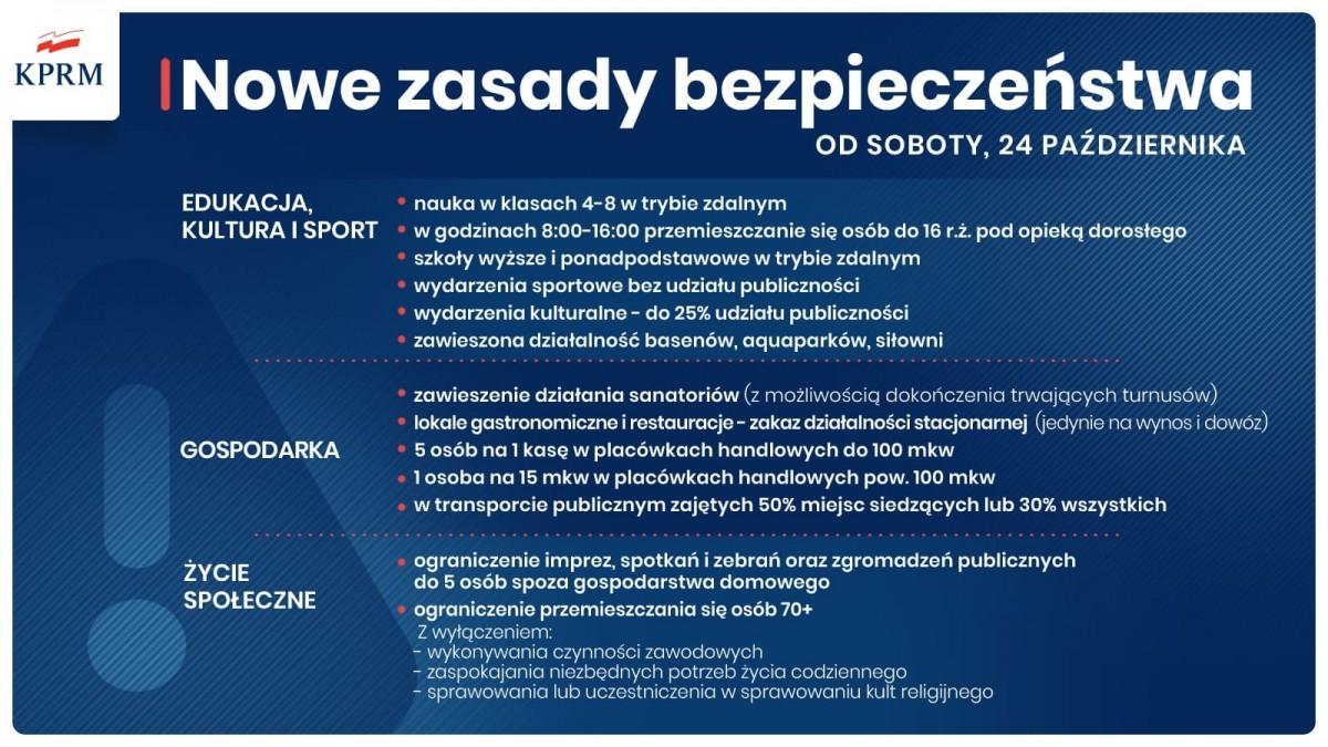 Cała Polska staje się czerwoną strefą – nowe zasady bezpieczeństwa